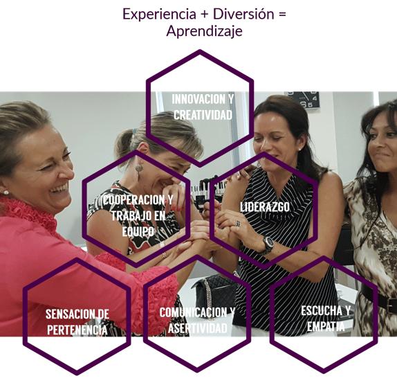 Experiencia + diversión=aprendizaje